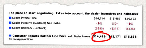 Having A Fit - Consumer reports invoice pricing